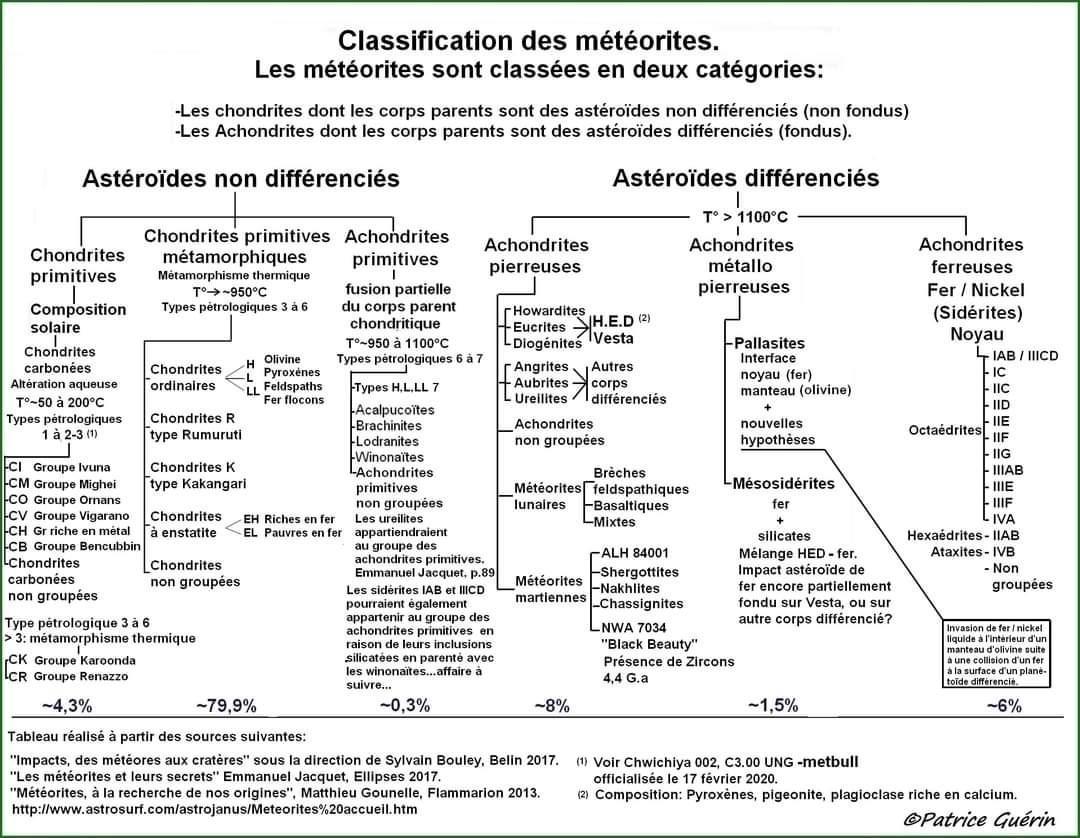 Classification meteorite classification