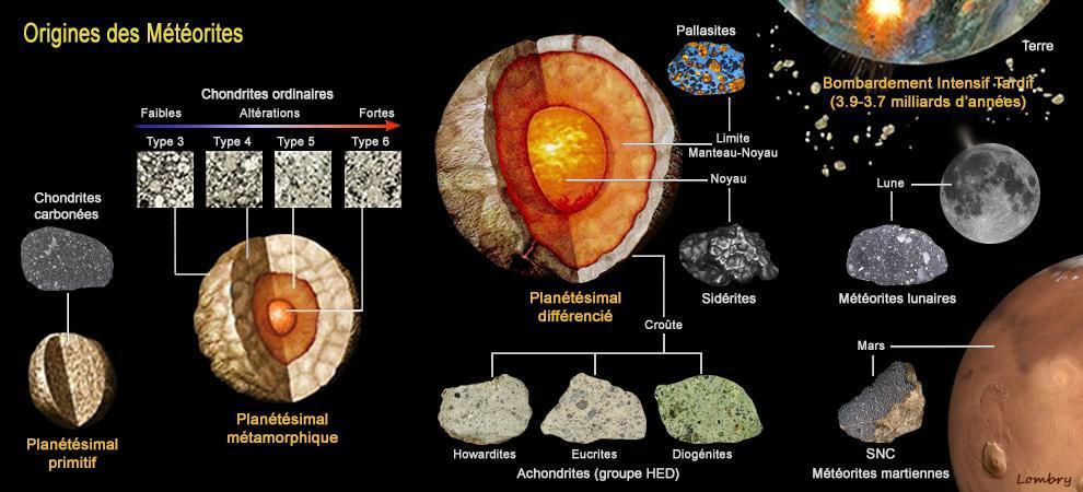Classification meteorite