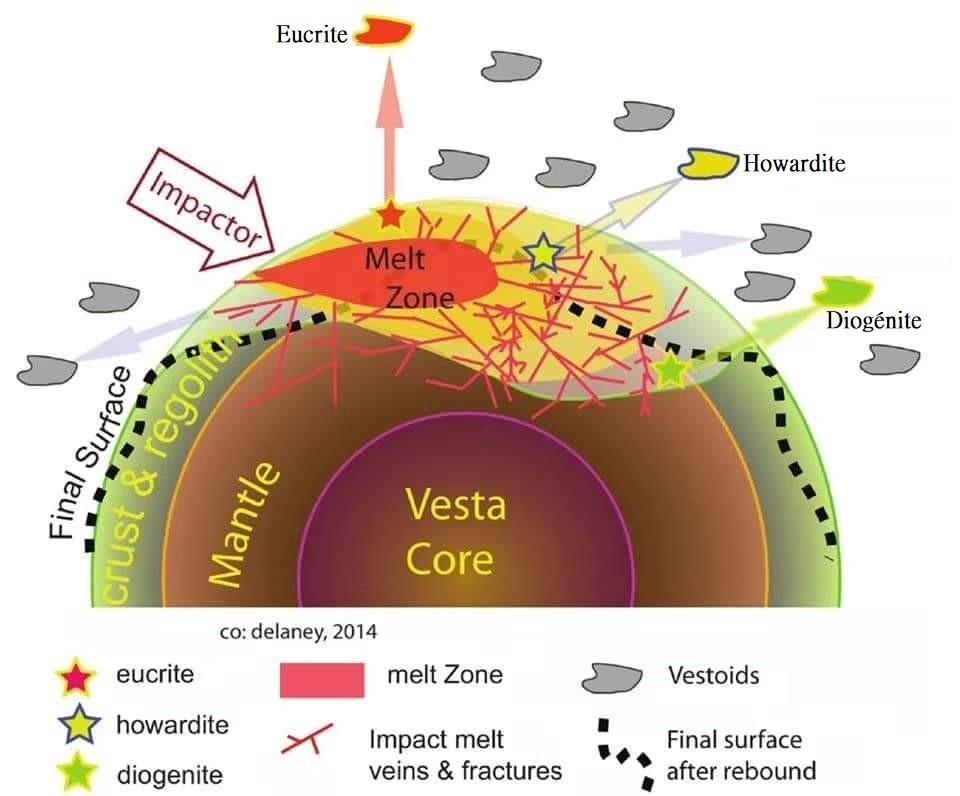 Vesta meteorites